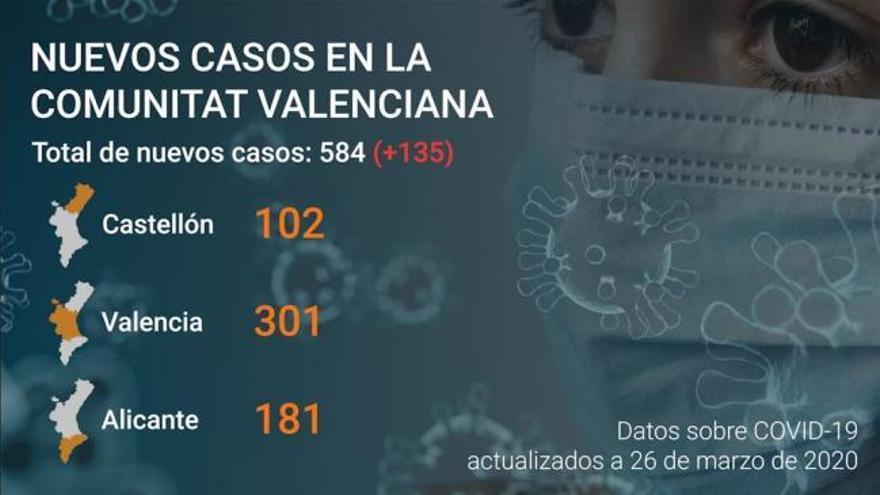 Otras 24 muertes por coronavirus en 24 horas en la Comunitat Valenciana