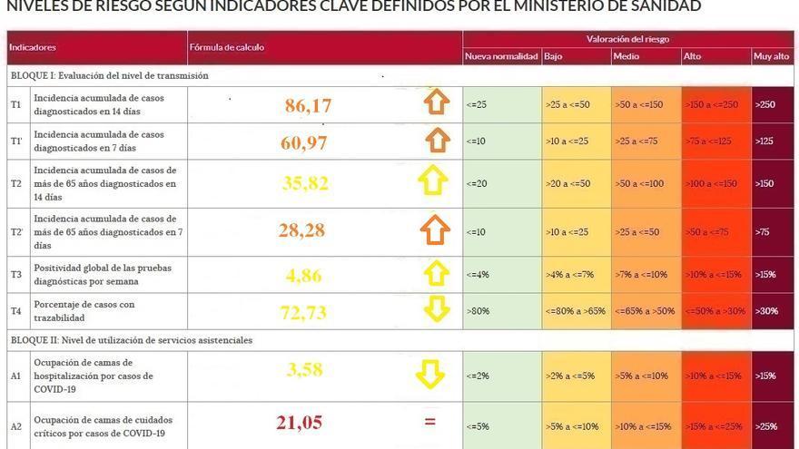 Disminuye la presión del coronavirus en el hospital de Zamora, pese al avance de la epidemia