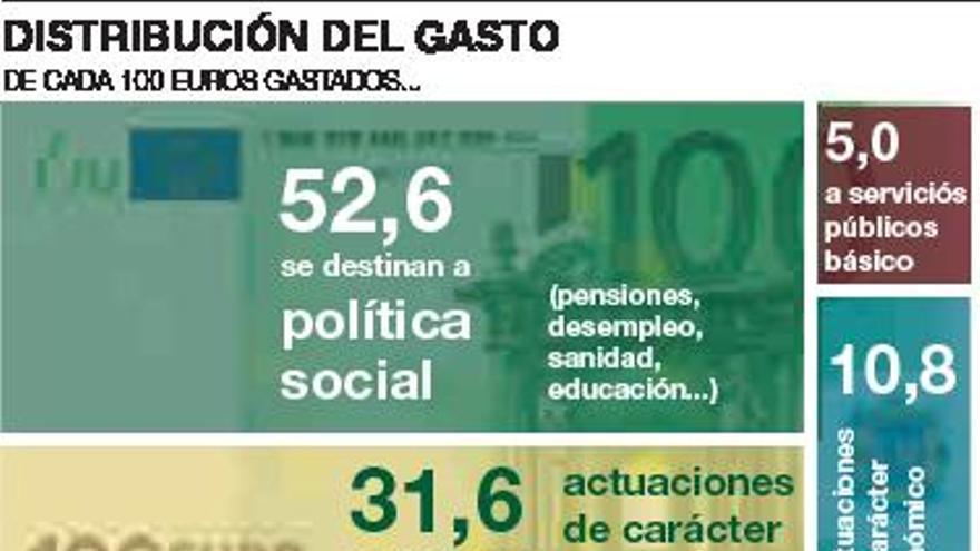 El gasto social cuenta con 9.000 millones europeos