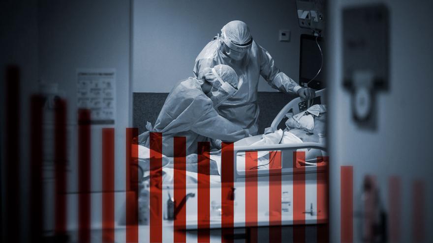 La pandemia en Asturias: benigna en infectados, muy agresiva en muertos