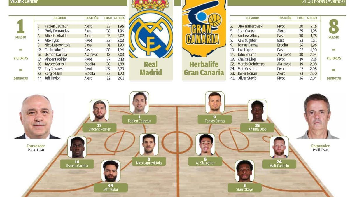 Gráfico Real Madrid - Herbalife Gran Canaria
