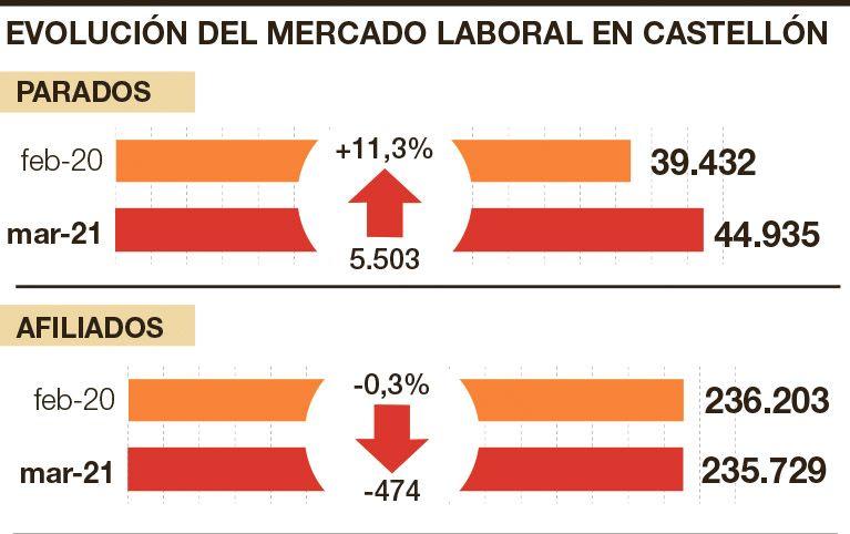 Evolución del mercado laboral en Castellón