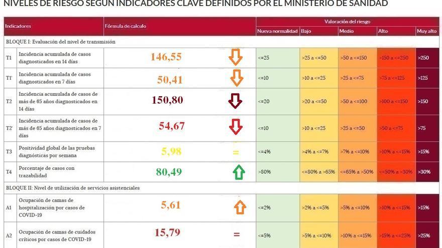 La incidencia del coronavirus baja 27 puntos en Zamora en una sola jornada