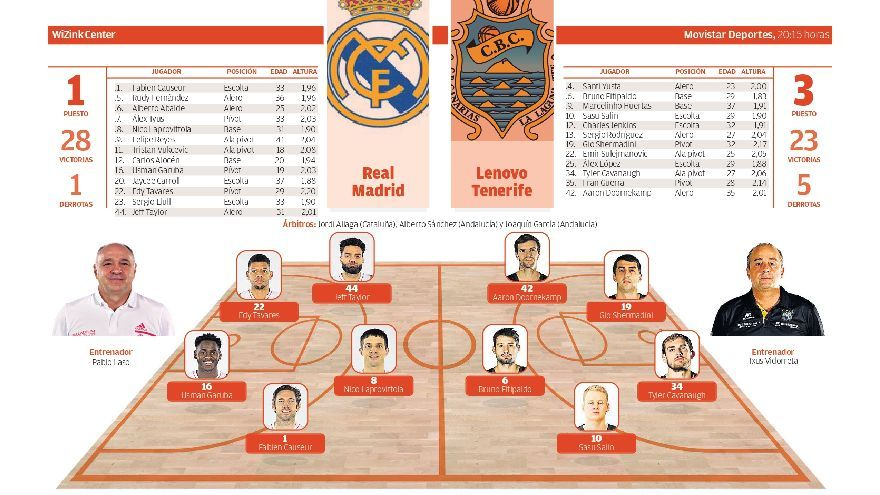 Directo: Real Madrid - Lenovo Tenerife
