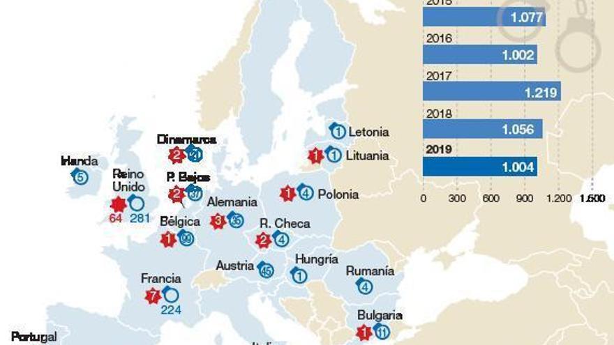 Los atentados de la extrema derecha crecen en Europa