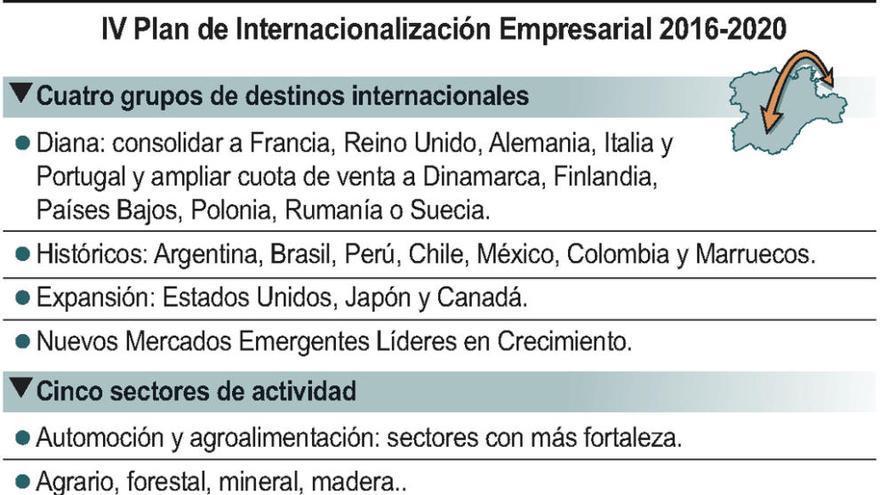 Herrera anuncia 80,8 millones para el IV Plan de Internacionalización Empresarial