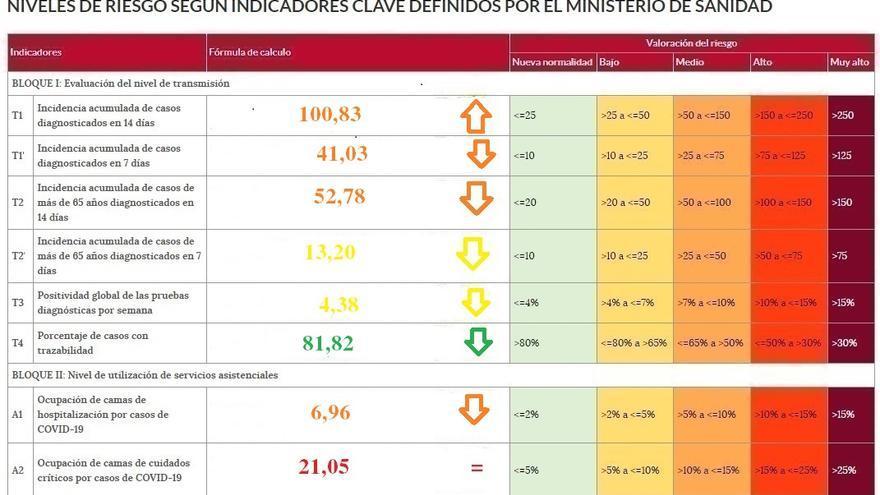 La Junta coloca a Zamora en un nivel de riesgo mayor del que le corresponde