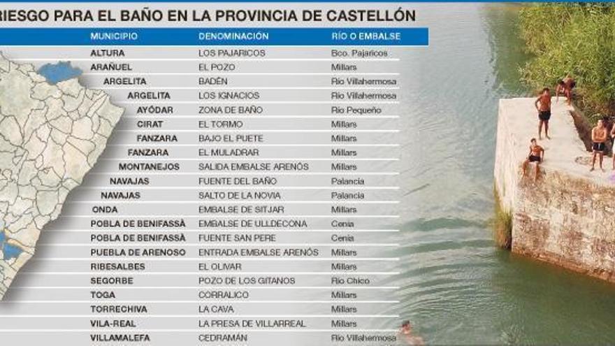 La CHJ detecta 21 zonas peligrosas para el baño en ríos de Castelló