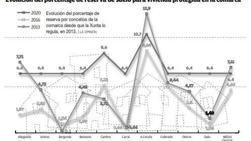 La Xunta fija la mayor reserva de suelo de vivienda protegida en A Coruña y Cambre