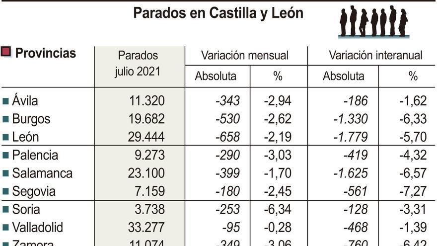Zamora se sitúa a un paso de bajar de la barrera de las 11.000 personas sin empleo