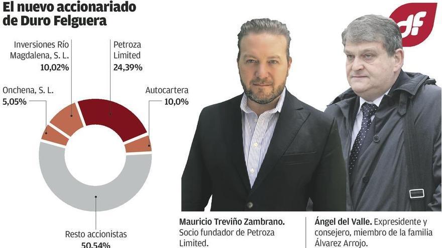 La familia mexicana Zambrano compra el 24,3% de Duro a los Arrojo por 12 millones