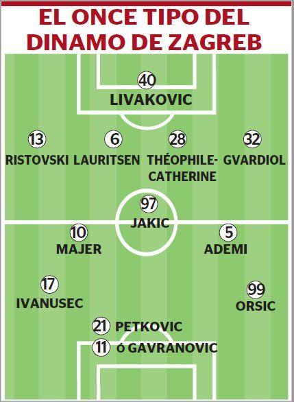 El once tipo del Dinamo de Zagreb que se enfrentará al Villarreal en la Europa League