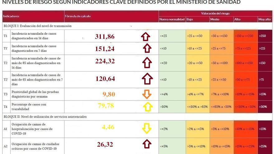 La reactivación del coronavirus sube los niveles de riesgo en Zamora