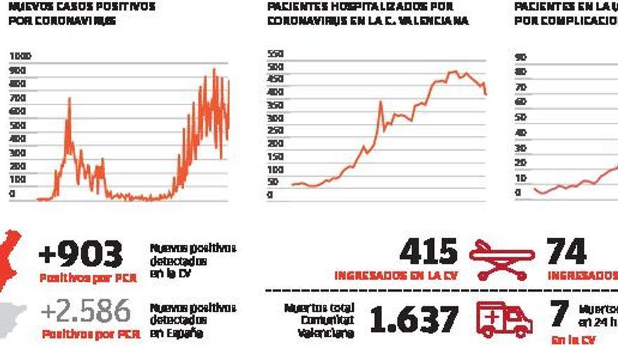 El virus sigue activo  en uno de cada tres municipios valencianos