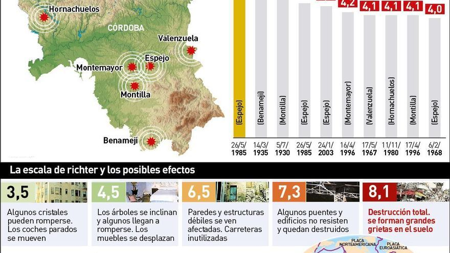 Cuando Córdoba tembló con un terremoto