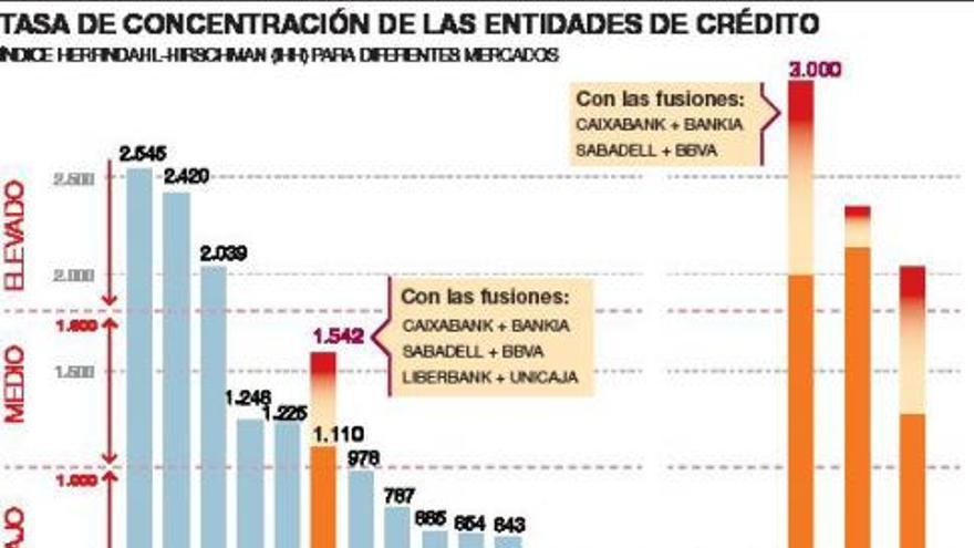 La banca española se acerca a sus  niveles más elevados de concentración