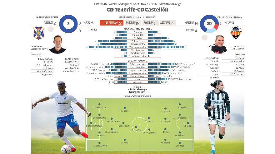 Directo: CD Tenerife - CD Castellón