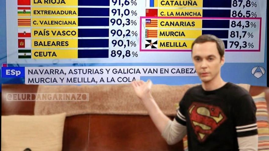 Antena 3 se arma un lío con las banderas