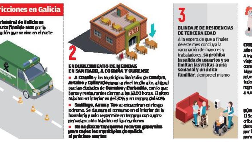 Galicia mantiene su cierre perimetral hasta fin de mes y blinda los geriátricos