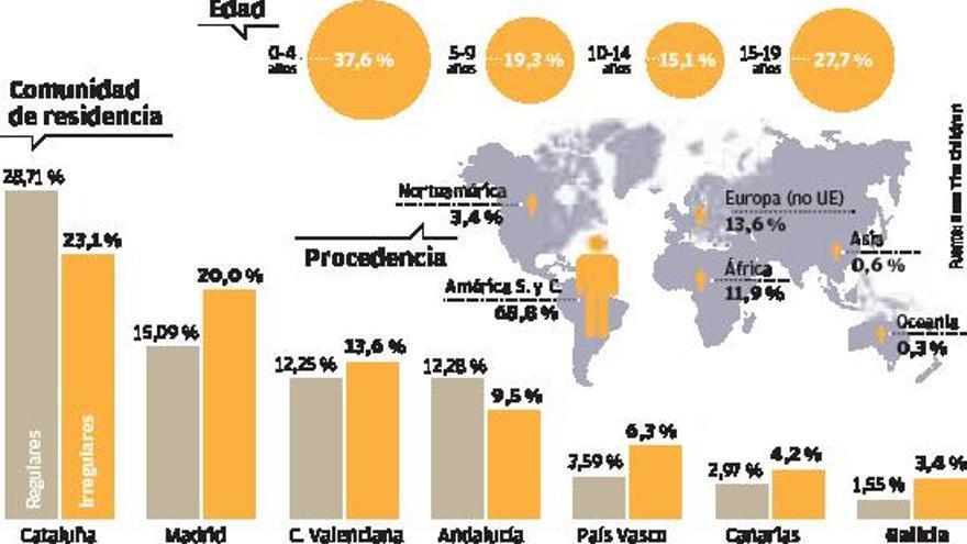 Casi 5.000 menores extranjeros crecen sin papeles en Galicia