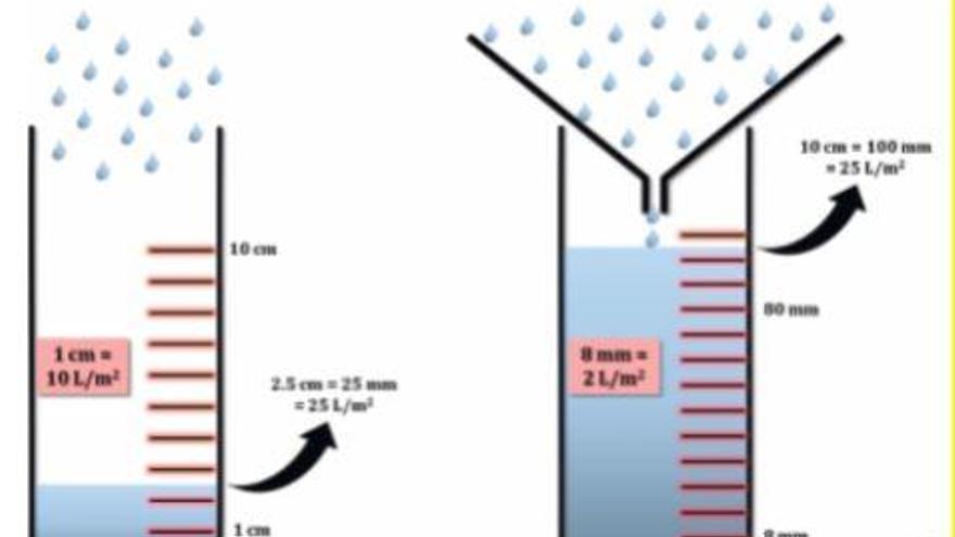 Experimentos para niños: Cómo hacer un pluviómetro