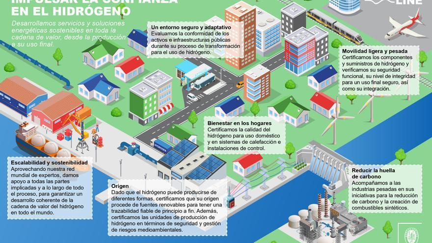 El hidrógeno renovable, clave para neutralizar emisiones