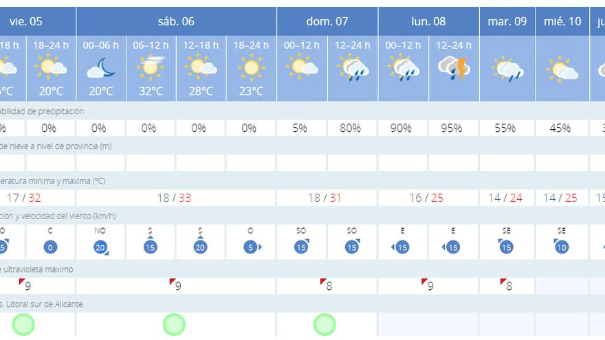 El tiempo: temperaturas de hasta 33 grados el sábado y lluvias el domingo