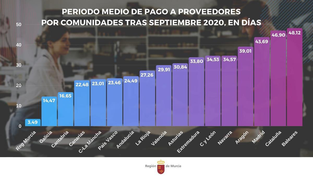 El periodo de pago a proveedores en Canarias se sitúa en 22,48 días en septiembre
