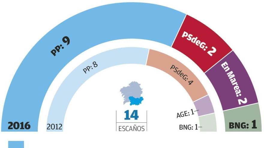 El PP mantiene sus 13 diputados en A Coruña, la provincia donde más crece