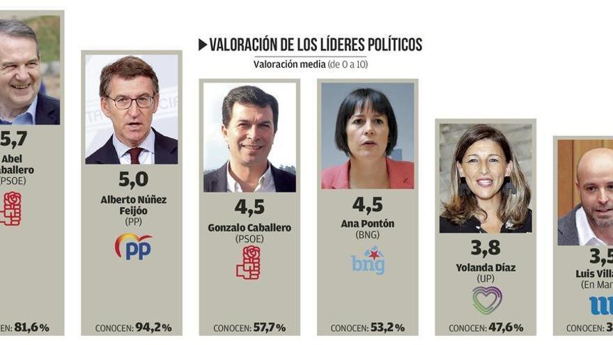 Abel Caballero es el dirigente político mejor valorado por los gallegos