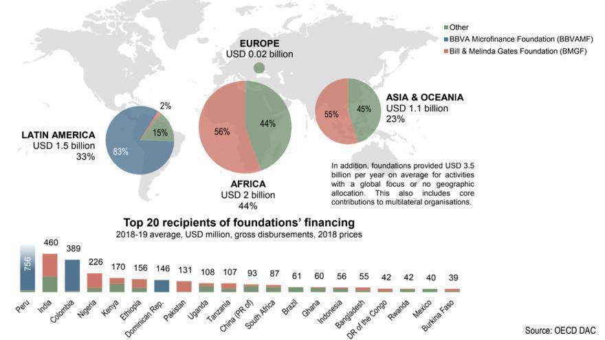 La Fundación Microfinanzas BBVA, de nuevo líder internacional en contribución al desarrollo
