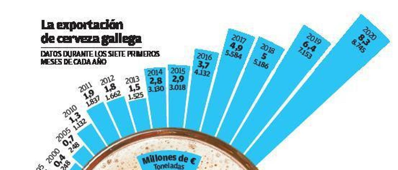 La cerveza gallega bate récord exportador pese al coronavirus