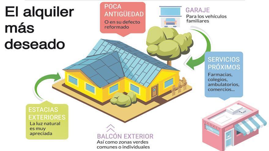 De alquiler en Castellón: Balcón y luz se valoran más que el ascensor