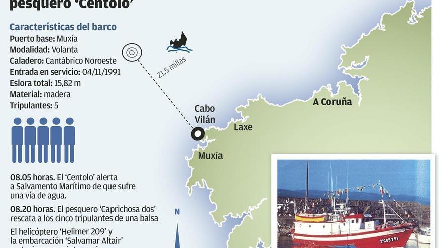 Rescatados ilesos los cinco tripulantes de un pesquero hundido a 21,5 millas de cabo Vilán