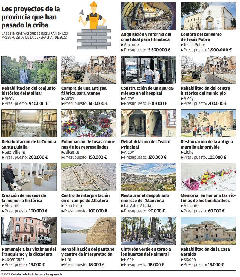 Los proyectos de la provincia que han pasado la criba