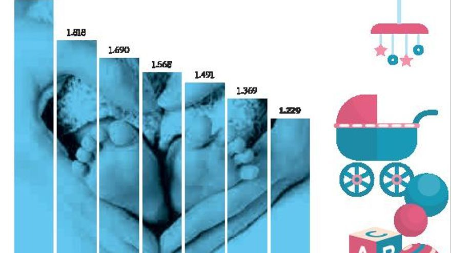 Cabueñes salda el 2020 con solo 1.214 partos, casi la mitad que hace una década