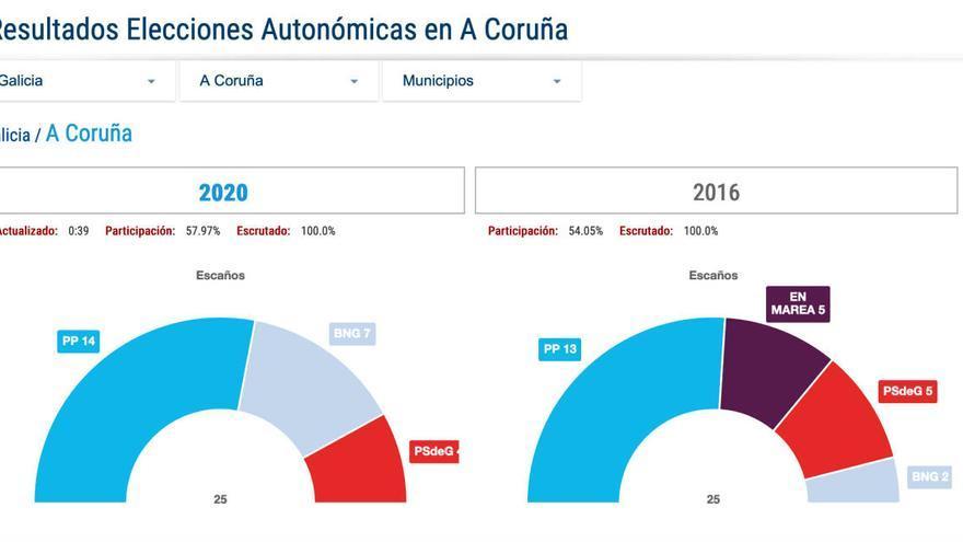 Resultados de las elecciones autonómicas en A Coruña