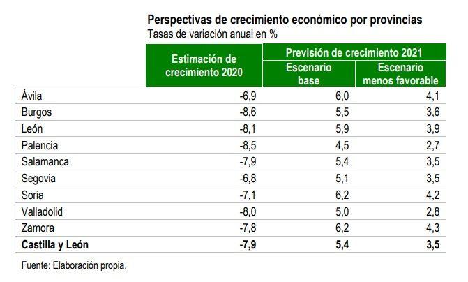 Evolución de la economía en 2020 y previsión para 2021