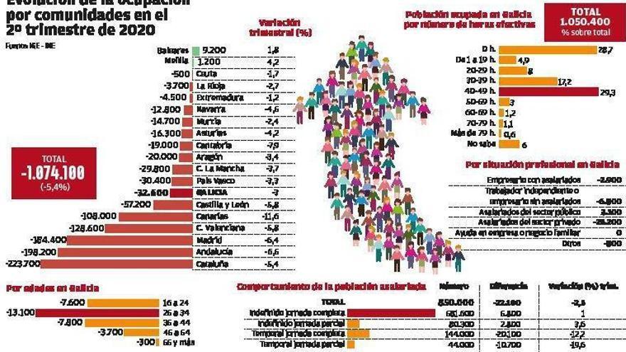 El Covid-19 dejó a 300.000 gallegos sin trabajar ni una hora en el confinamiento