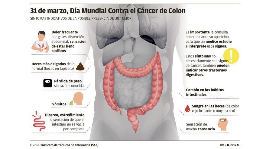 La detección precoz del cáncer de colon en todo Balears cuesta 1 millón