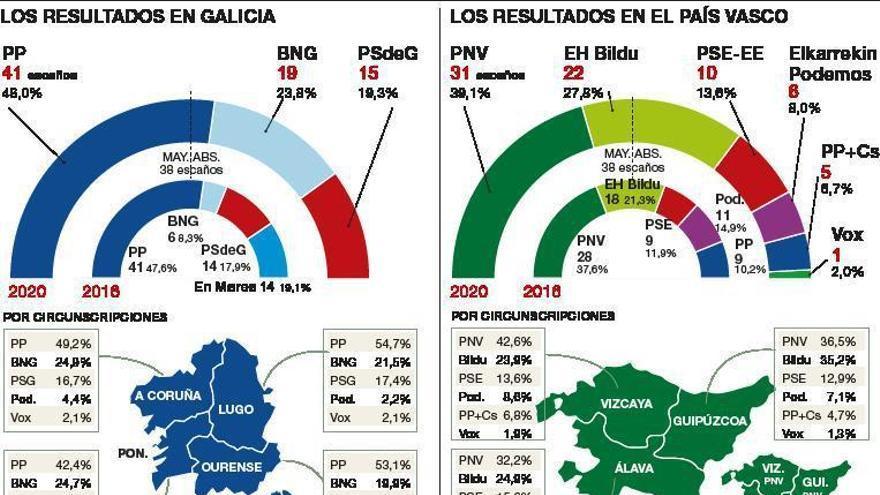 El PNV y el PSE ya muestran su voluntad de repetir coalición