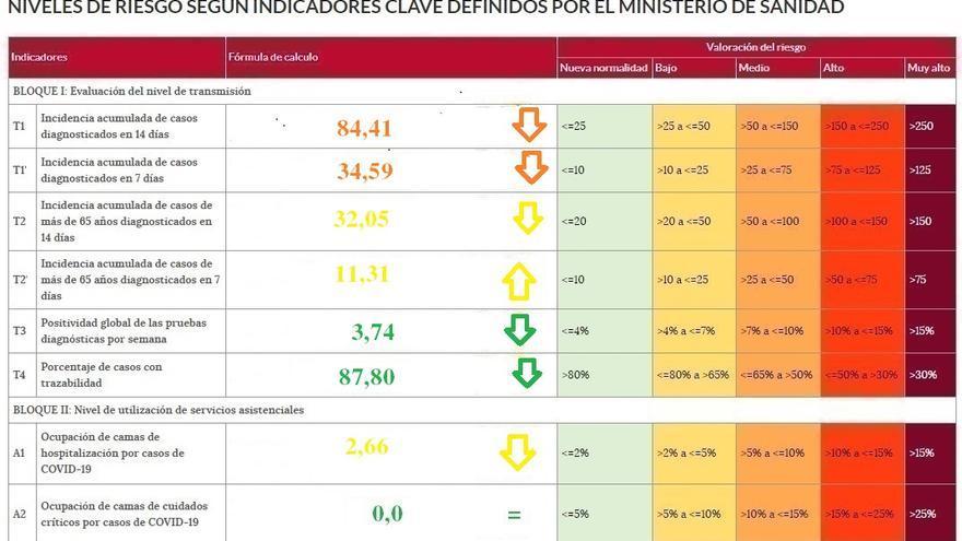 La incidencia del coronavirus, en 84 casos por cien mil en Zamora
