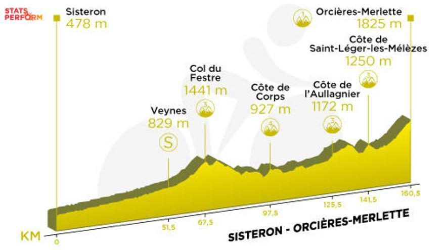 Tour de Francia 2020: Recorrido y perfil de la etapa 4