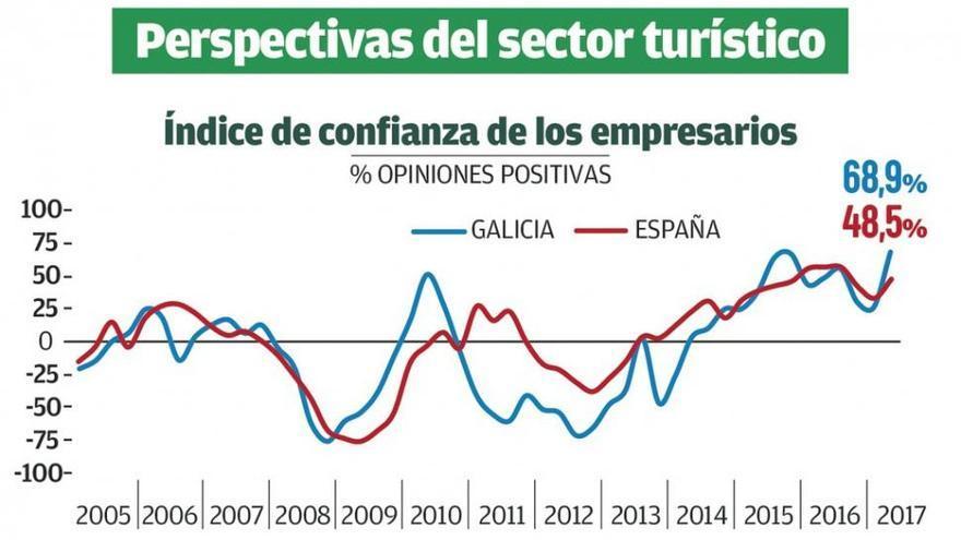 La confianza del sector turístico gallego en la temporada de verano bate su récord histórico