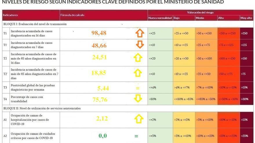 Empeoran los factores de riesgo del coronavirus en Zamora