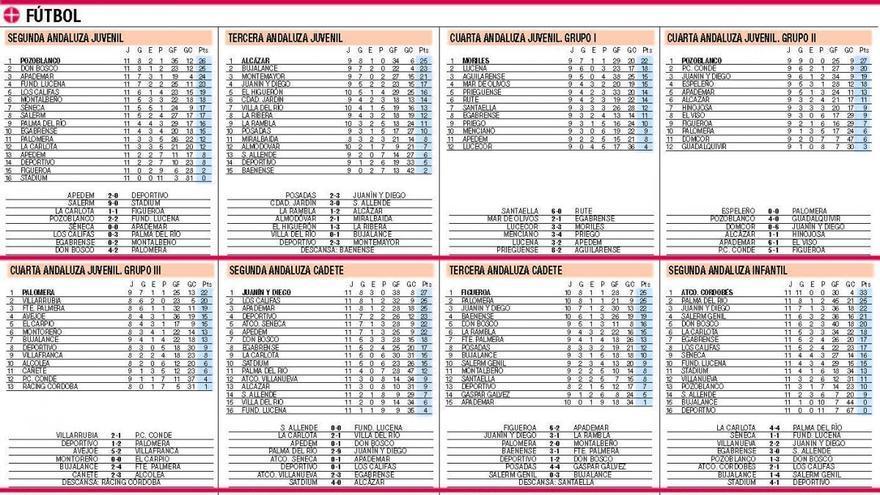 Clasificaciones de todas las competiciones del deporte base cordobés
