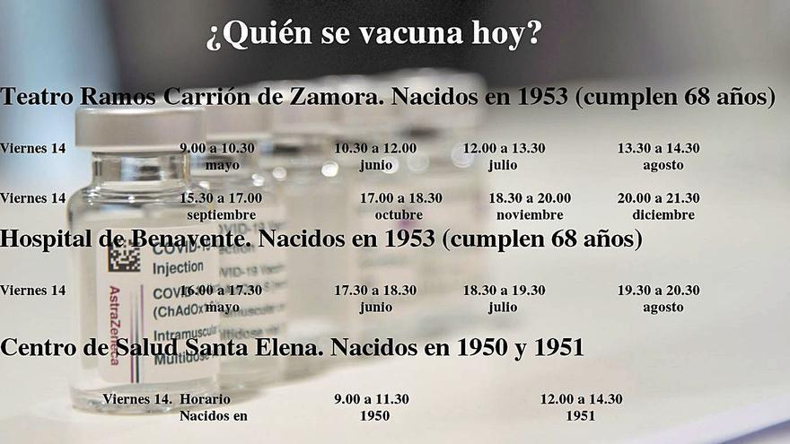 El coronavirus provoca un fallecimiento más y 14 nuevos casos positivos en Zamora