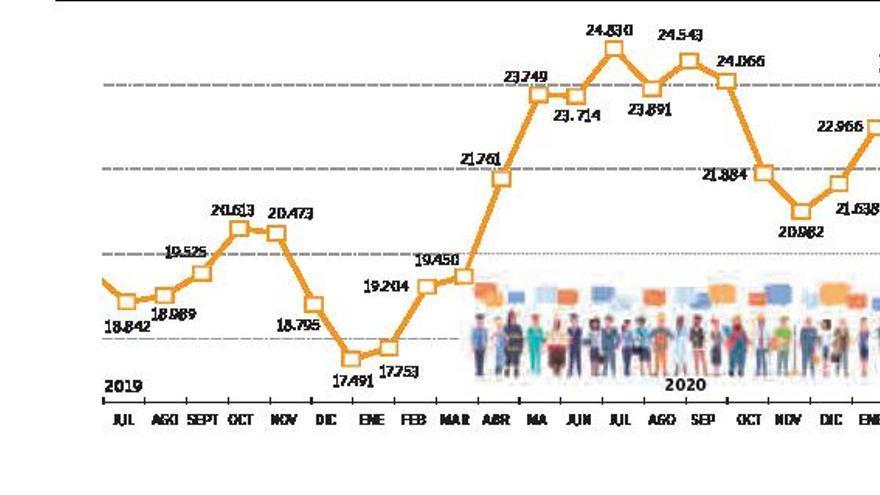 Un febrero negro destruye una media de más   de 28 empleos al  día en La Ribera