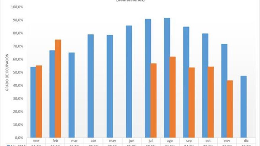 La ocupación turística de Elche en noviembre cae un 28% en comparación con 2019