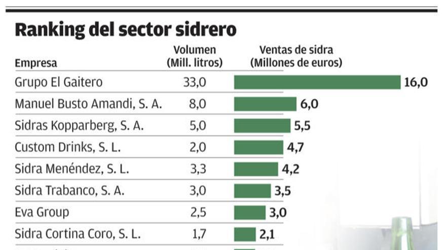 Hijos de Rivera se posiciona ya como cuarto grupo sidrero español con su marca Maeloc